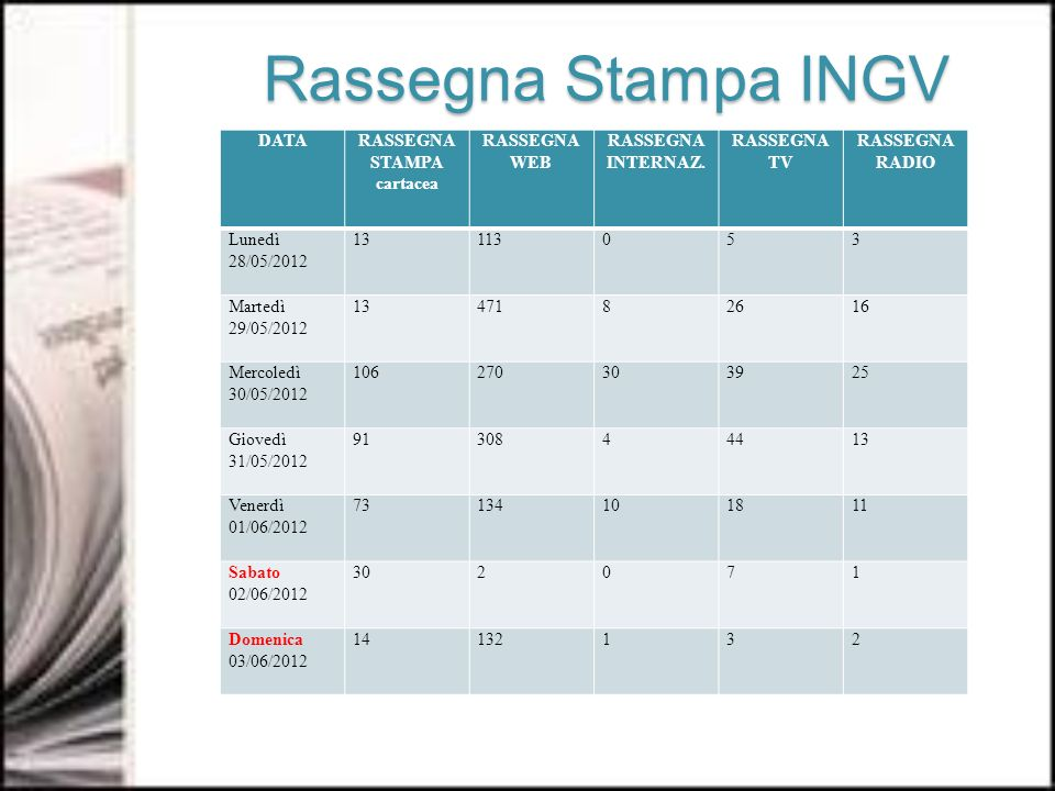 Rassegna Stampa INGV Rassegna Stampa INGV DATARASSEGNA STAMPA cartacea RASSEGNA WEB RASSEGNA INTERNAZ.