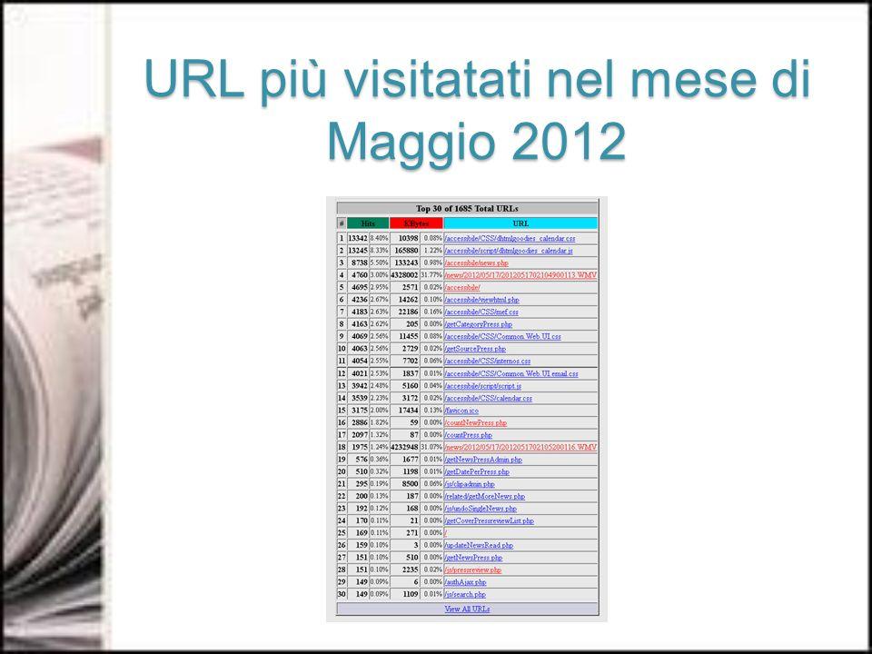 URL più visitatati nel mese di Maggio 2012