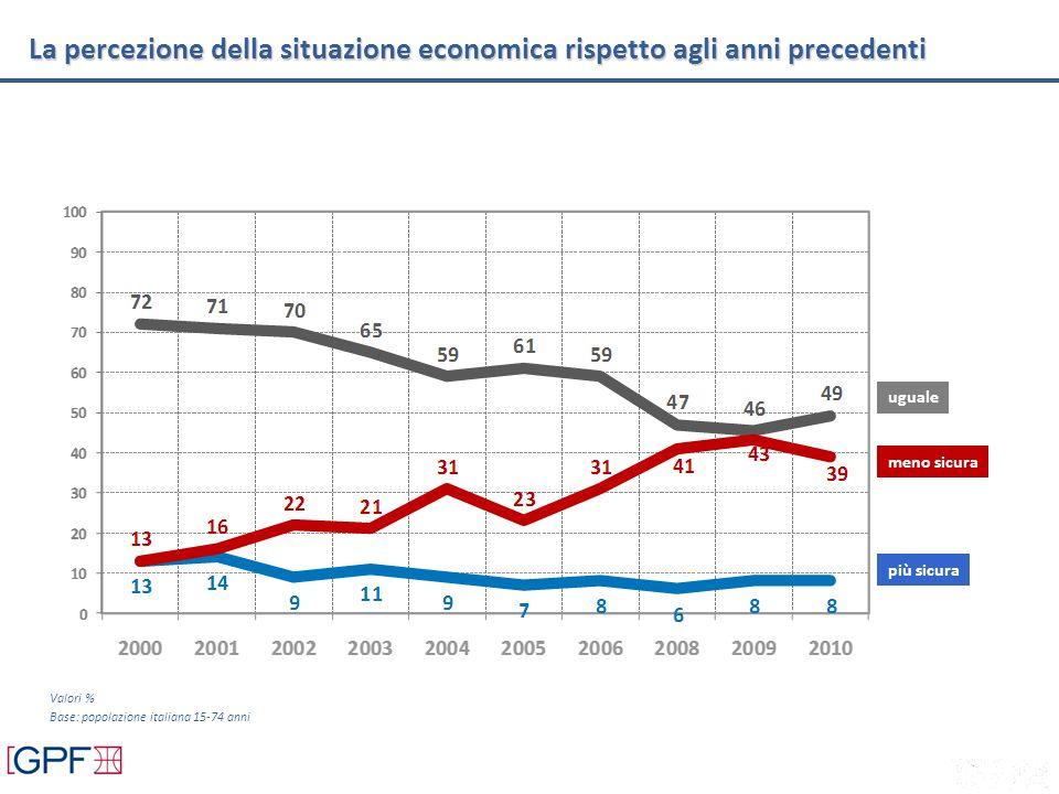 Valori % Base: popolazione italiana 15-74 anni più sicura meno sicura uguale La percezione della situazione economica rispetto agli anni precedenti