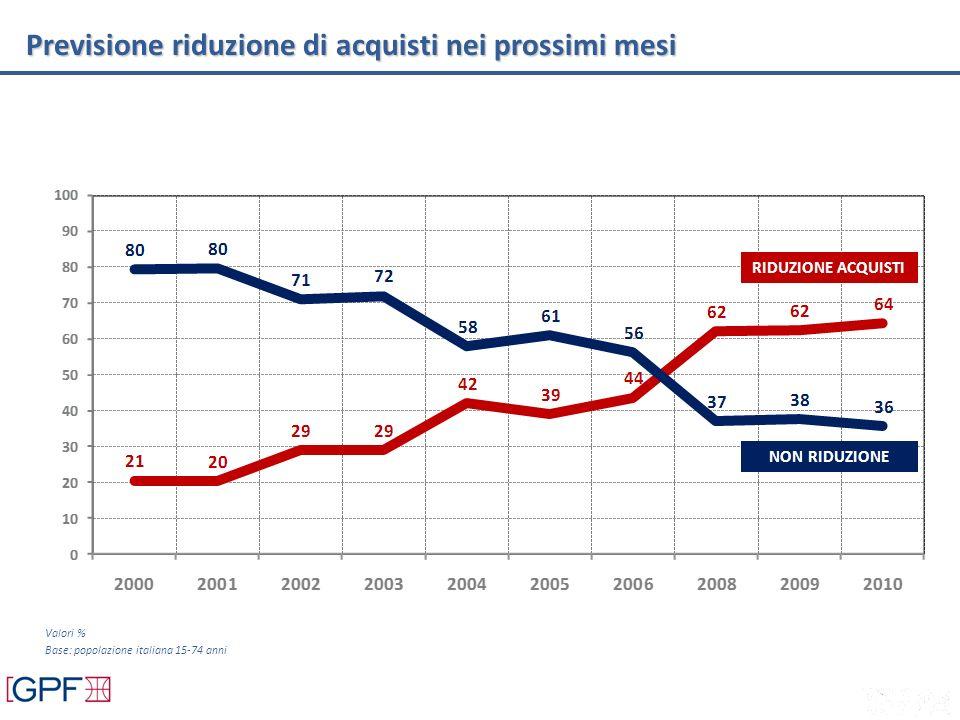 RIDUZIONE ACQUISTI NON RIDUZIONE Valori % Base: popolazione italiana 15-74 anni Previsione riduzione di acquisti nei prossimi mesi