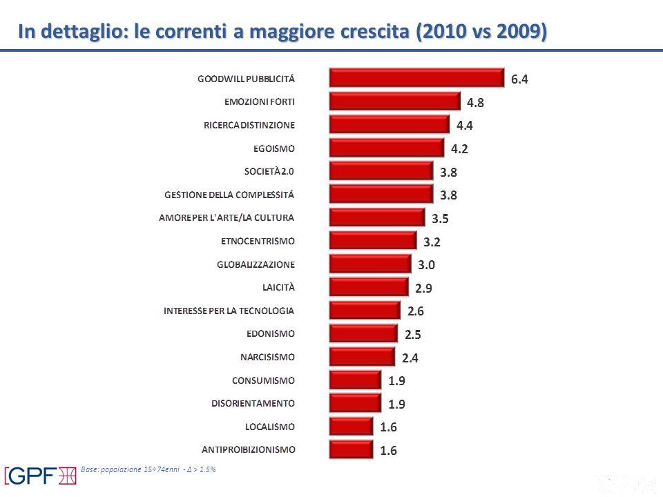 Base: popolazione 15÷74enni - Δ > 1.5% In dettaglio: le correnti a maggiore crescita (2010 vs 2009)