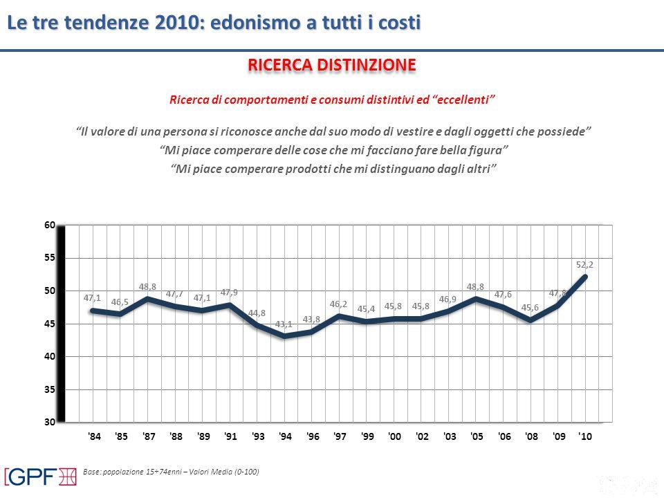 Ricerca di comportamenti e consumi distintivi ed eccellenti Le tre tendenze 2010: edonismo a tutti i costi Il valore di una persona si riconosce anche