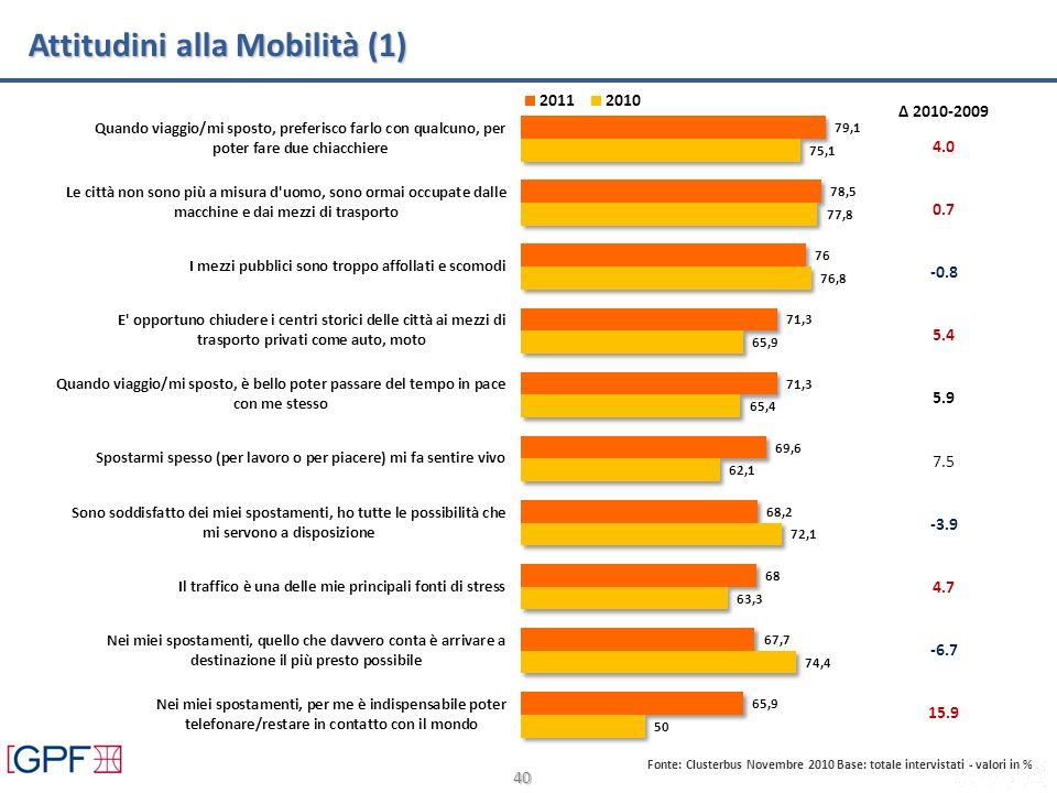 40 Attitudini alla Mobilità (1) Fonte: Clusterbus Novembre 2010 Base: totale intervistati - valori in % Δ 2010-2009 4.0 0.7 -0.8 5.9 7.5 -3.9 4.7 -6.7 15.9 5.4