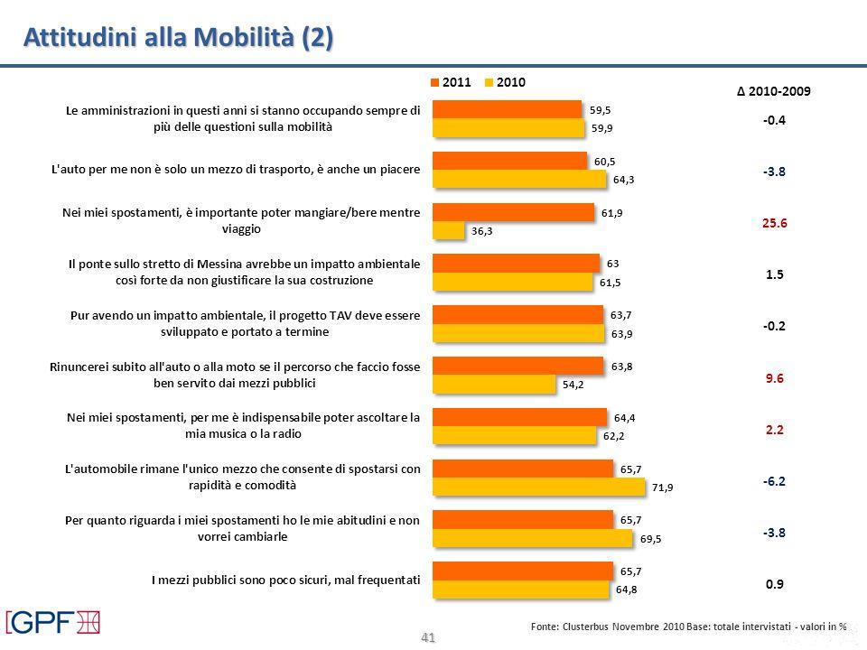 41 Attitudini alla Mobilità (2) Fonte: Clusterbus Novembre 2010 Base: totale intervistati - valori in % Δ 2010-2009 -0.4 -3.8 25.6 -0.2 9.6 2.2 -6.2 -3.8 0.9 1.5