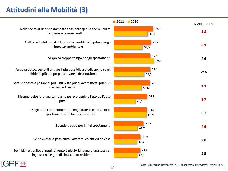 42 Attitudini alla Mobilità (3) Fonte: Clusterbus Novembre 2010 Base: totale intervistati - valori in % Δ 2010-2009 3.8 6.3 4.6 6.4 8.7 0.3 4.6 2.8 2.