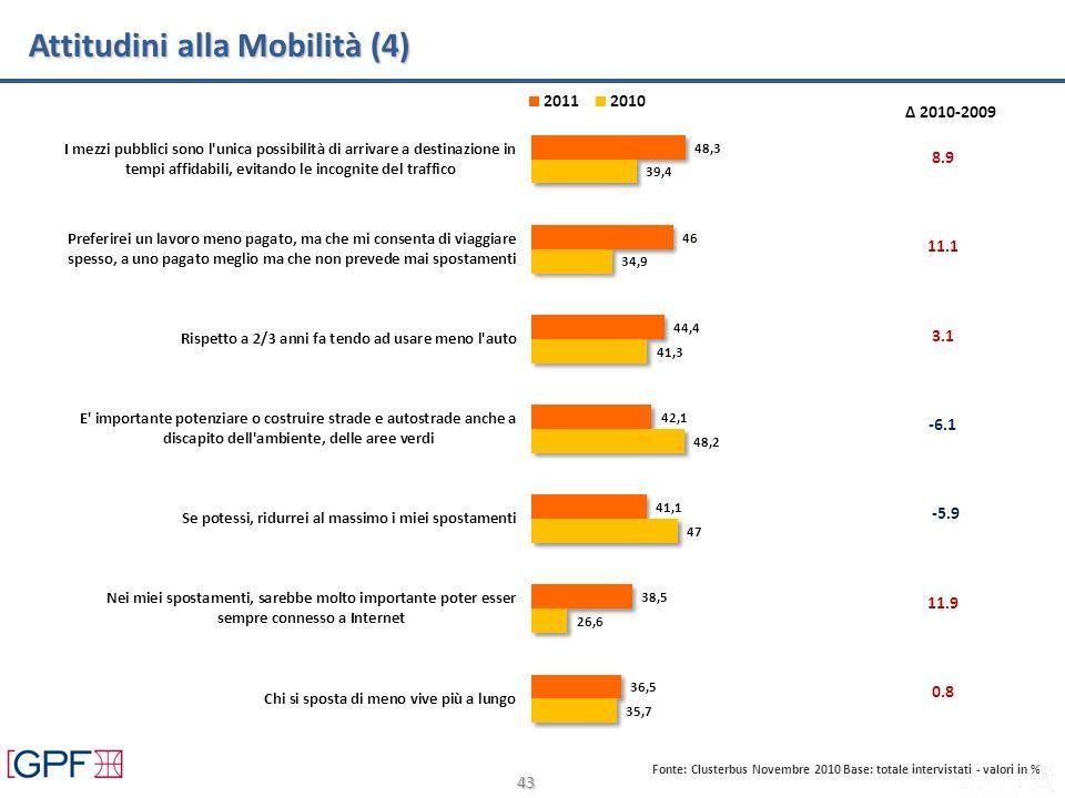 43 Attitudini alla Mobilità (4) Fonte: Clusterbus Novembre 2010 Base: totale intervistati - valori in % Δ 2010-2009 8.9 11.1 3.1 -5.9 11.9 0.8 -6.1