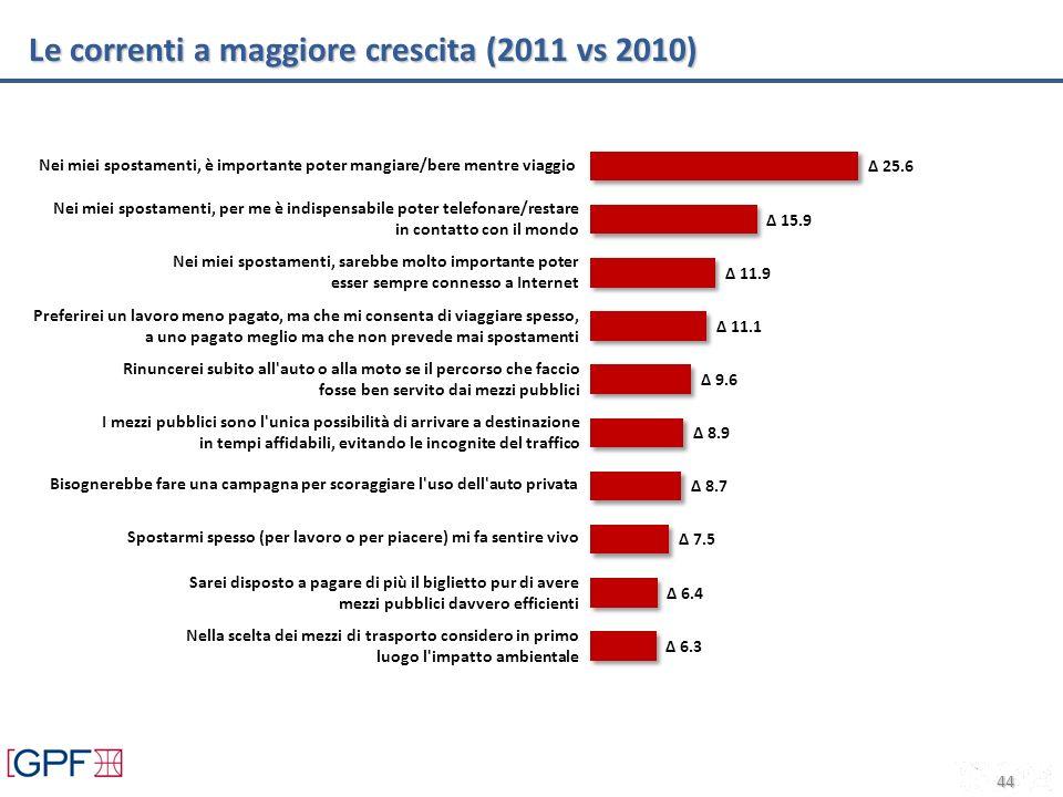 Le correnti a maggiore crescita (2011 vs 2010) 44 Nei miei spostamenti, è importante poter mangiare/bere mentre viaggio Preferirei un lavoro meno paga