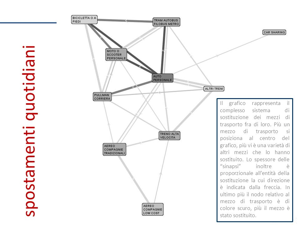 Il grafico rappresenta il complesso sistema di sostituzione dei mezzi di trasporto fra di loro.