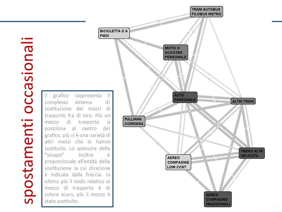 Il grafico rappresenta il complesso sistema di sostituzione dei mezzi di trasporto fra di loro. Più un mezzo di trasporto si posiziona al centro del g