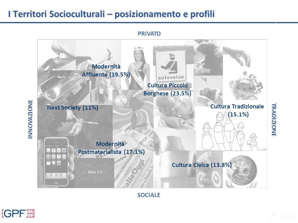 Modernità Affluente (19.5%) Cultura Tradizionale (15.1%) Cultura Civica (13.8%) Next Society (11%) Modernità Postmaterialista (17.1%) Cultura Piccolo Borghese (23.5%) PRIVATO TRADIZIONE SOCIALE INNOVAZIONE I Territori Socioculturali – posizionamento e profili