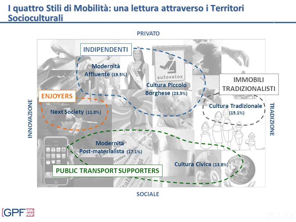 Modernità Affluente (19.5%) Cultura Tradizionale (15.1%) Cultura Civica (13.8%) Next Society (11.0%) Modernità Post-materialista (17.1%) Cultura Piccolo Borghese (23.5%) PRIVATO TRADIZIONE SOCIALE INNOVAZIONE I quattro Stili di Mobilità: una lettura attraverso i Territori Socioculturali INDIPENDENTI ENJOYERS PUBLIC TRANSPORT SUPPORTERS IMMOBILI TRADIZIONALISTI