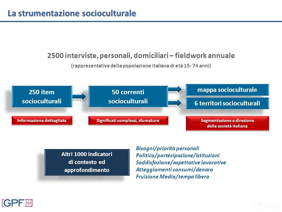 2500 interviste, personali, domiciliari – fieldwork annuale (rappresentative della popolazione italiana di età 15- 74 anni) 250 item socioculturali In