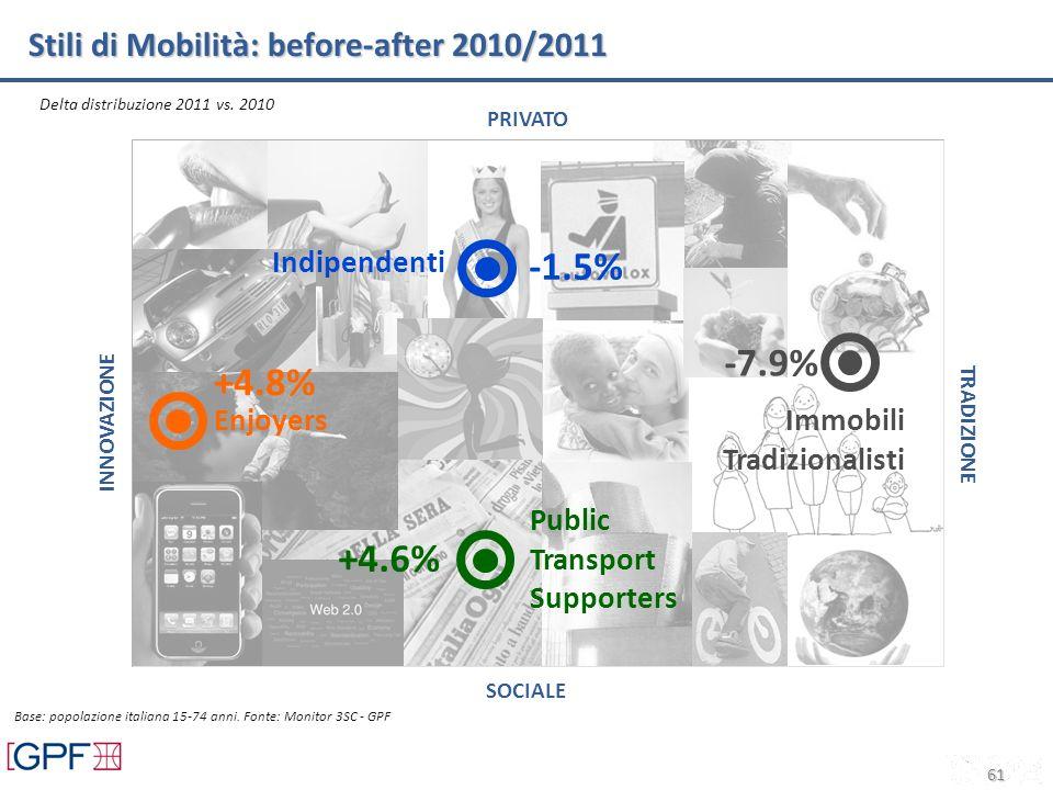 61 Stili di Mobilità: before-after 2010/2011 PRIVATO TRADIZIONE SOCIALE INNOVAZIONE Enjoyers Indipendenti Delta distribuzione 2011 vs. 2010 Base: popo