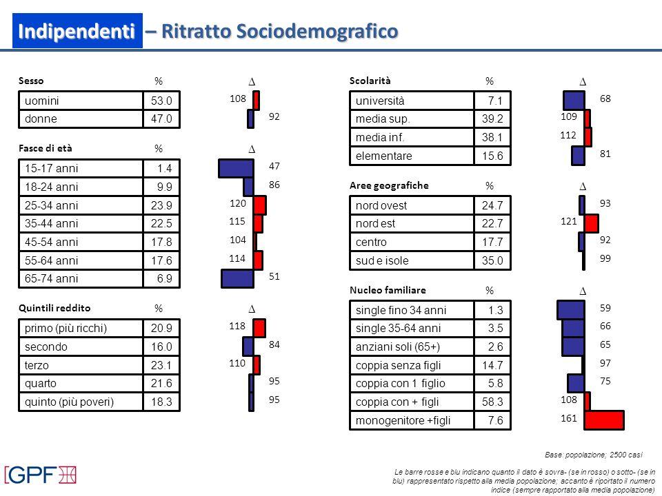 Sesso % uomini53.0 108 donne47.0 92 Fasce di età % 15-17 anni1.4 47 18-24 anni9.9 86 25-34 anni23.9 120 35-44 anni22.5 115 45-54 anni17.8 104 55-64 anni17.6 114 65-74 anni6.9 51 Quintili reddito % primo (più ricchi)20.9 118 secondo16.0 84 terzo23.1 110 quarto21.6 95 quinto (più poveri)18.3 95 Scolarità % università7.1 68 media sup.39.2 109 media inf.38.1 112 elementare15.6 81 Aree geografiche % nord ovest24.7 93 nord est22.7 121 centro17.7 92 sud e isole35.0 99 Nucleo familiare % single fino 34 anni1.3 59 single 35-64 anni3.5 66 anziani soli (65+)2.6 65 coppia senza figli14.7 97 coppia con 1 figlio5.8 75 coppia con + figli58.3 108 monogenitore +figli7.6 161 Indipendenti – Ritratto Sociodemografico Le barre rosse e blu indicano quanto il dato è sovra- (se in rosso) o sotto- (se in blu) rappresentato rispetto alla media popolazione; accanto è riportato il numero indice (sempre rapportato alla media popolazione) Base: popolazione; 2500 casi