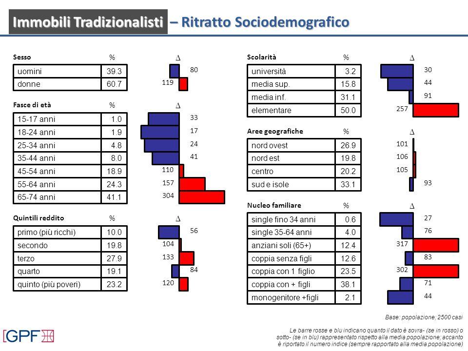 Sesso % uomini39.3 80 donne60.7 119 Fasce di età % 15-17 anni1.0 33 18-24 anni1.9 17 25-34 anni4.8 24 35-44 anni8.0 41 45-54 anni18.9 110 55-64 anni24.3 157 65-74 anni41.1 304 Quintili reddito % primo (più ricchi)10.0 56 secondo19.8 104 terzo27.9 133 quarto19.1 84 quinto (più poveri)23.2 120 Scolarità % università3.2 30 media sup.15.8 44 media inf.31.1 91 elementare50.0 257 Aree geografiche % nord ovest26.9 101 nord est19.8 106 centro20.2 105 sud e isole33.1 93 Nucleo familiare % single fino 34 anni0.6 27 single 35-64 anni4.0 76 anziani soli (65+)12.4 317 coppia senza figli12.6 83 coppia con 1 figlio23.5 302 coppia con + figli38.1 71 monogenitore +figli2.1 44 Le barre rosse e blu indicano quanto il dato è sovra- (se in rosso) o sotto- (se in blu) rappresentato rispetto alla media popolazione; accanto è riportato il numero indice (sempre rapportato alla media popolazione) Base: popolazione; 2500 casi Immobili Tradizionalisti – Ritratto Sociodemografico