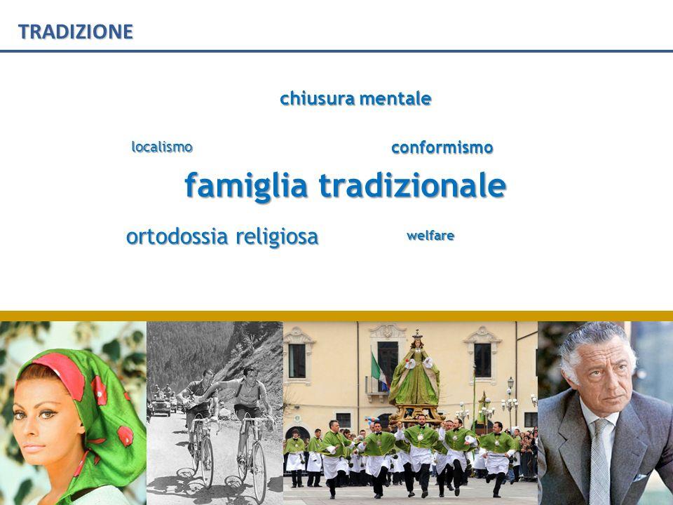 TRADIZIONE famiglia tradizionale localismo chiusura mentale welfare conformismo ortodossia religiosa