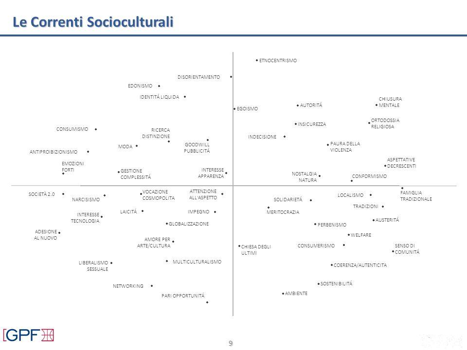 9 Le Correnti Socioculturali FAMIGLIA TRADIZIONALE SOLIDARIETÁ COERENZA/AUTENTICITA CONSUMERISMO SENSO DI COMUNITÁ TRADIZIONI PERBENISMO LOCALISMO AMBIENTE WELFARE AUSTERITÁ CHIESA DEGLI ULTIMI MERITOCRAZIA SOSTENIBILITÁ LIBERALISMO SESSUALE PARI OPPORTUNITÁ LAICITÁ VOCAZIONE COSMOPOLITA ADESIONE AL NUOVO NETWORKING ATTENZIONE ALL ASPETTO NARCISISMO IMPEGNO INTERESSE TECNOLOGIA MULTICULTURALISMO AMORE PER ARTE/CULTURA SOCIETÀ 2.0 GLOBALIZZAZIONE RICERCA DISTINZIONE GESTIONE COMPLESSITÁ GOODWILL PUBBLICITÁ MODA EDONISMO ANTIPROIBIZIONISMO CONSUMISMO INTERESSE APPARENZA EMOZIONI FORTI DISORIENTAMENTO IDENTITÁ LIQUIDA CHIUSURA MENTALE AUTORITÁ CONFORMISMO NOSTALGIA NATURA PAURA DELLA VIOLENZA ETNOCENTRISMO INSICUREZZA EGOISMO ASPETTATIVE DECRESCENTI INDECISIONE ORTODOSSIA RELIGIOSA