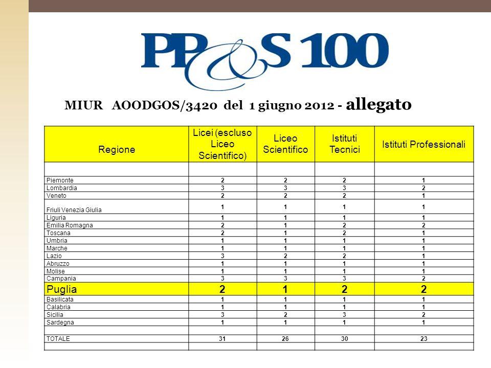 MIUR AOODGOS/3420 del 1 giugno 2012 - allegato Regione Licei (escluso Liceo Scientifico) Liceo Scientifico Istituti Tecnici Istituti Professionali Pie
