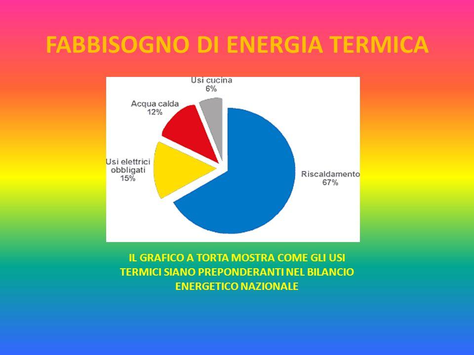 FABBISOGNO DI ENERGIA TERMICA IL GRAFICO A TORTA MOSTRA COME GLI USI TERMICI SIANO PREPONDERANTI NEL BILANCIO ENERGETICO NAZIONALE