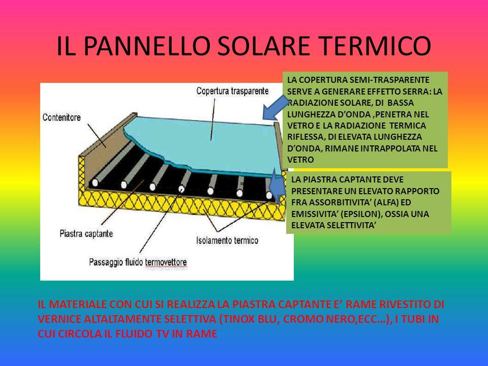 IL PANNELLO SOLARE TERMICO LA COPERTURA SEMI-TRASPARENTE SERVE A GENERARE EFFETTO SERRA: LA RADIAZIONE SOLARE, DI BASSA LUNGHEZZA DONDA,PENETRA NEL VE