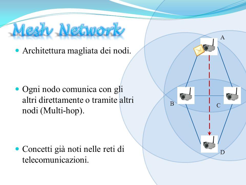 Architettura magliata dei nodi. Ogni nodo comunica con gli altri direttamente o tramite altri nodi (Multi-hop). Concetti già noti nelle reti di teleco