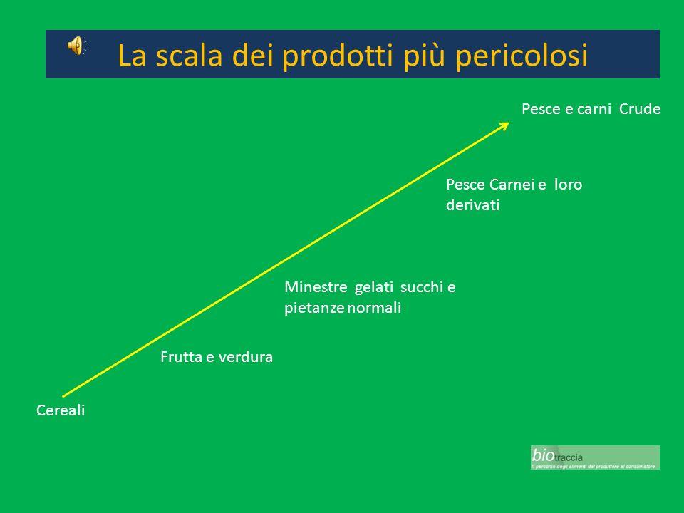 Agenti Microbiologici Salmonella