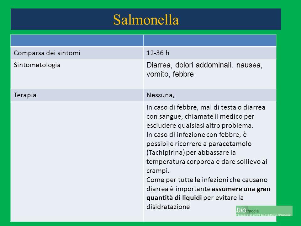 Salmonella Comparsa dei sintomi12-36 h Sintomatologia Diarrea, dolori addominali, nausea, vomito, febbre TerapiaNessuna, In caso di febbre, mal di tes