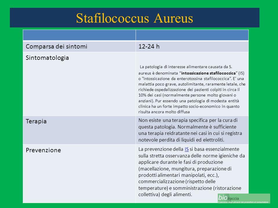 Stafilococcus Aureus Comparsa dei sintomi12-24 h Sintomatologia La patologia di interesse alimentare causata da S. aureus è denominata intossicazione