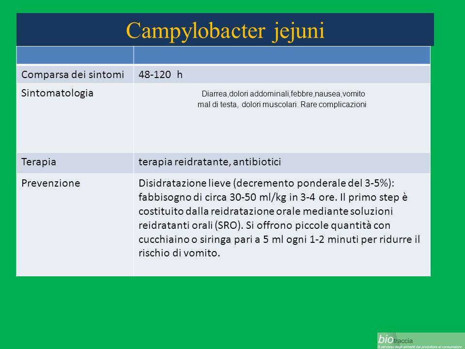 Campylobacter jejuni Comparsa dei sintomi48-120 h Sintomatologia Diarrea,dolori addominali,febbre,nausea,vomito mal di testa, dolori muscolari. Rare c