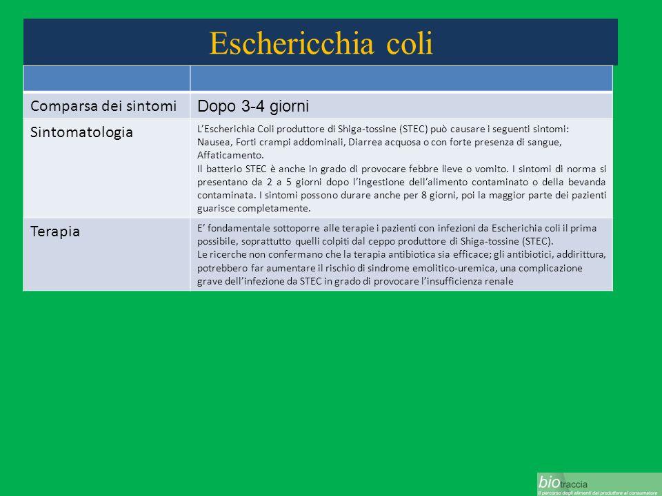Eschericchia coli Comparsa dei sintomi Dopo 3-4 giorni Sintomatologia LEscherichia Coli produttore di Shiga-tossine (STEC) può causare i seguenti sint