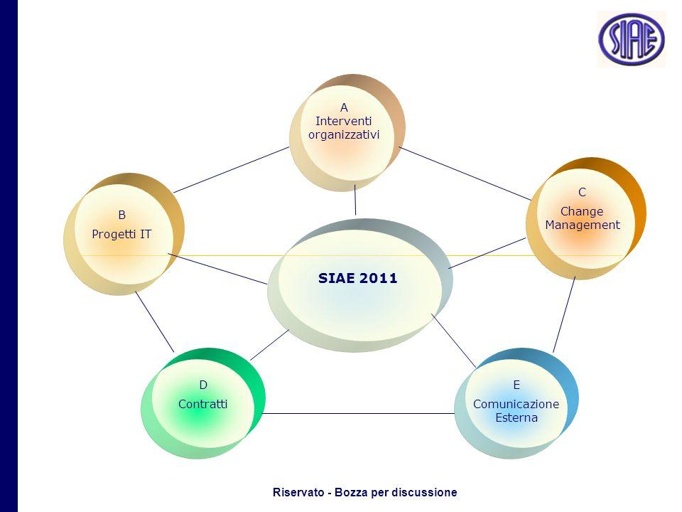 Riservato - Bozza per discussione A Interventi organizzativi B Progetti IT D Contratti C Change Management E Comunicazione Esterna SIAE 2011