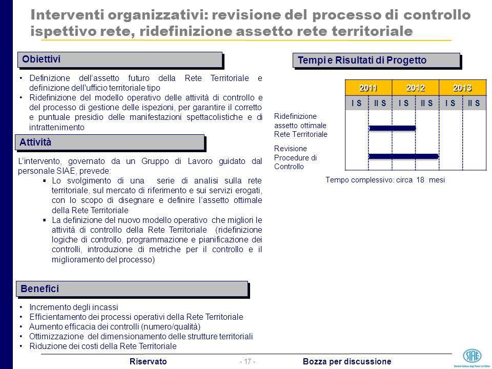 - 17 - Riservato Bozza per discussione Interventi organizzativi: revisione del processo di controllo ispettivo rete, ridefinizione assetto rete territ
