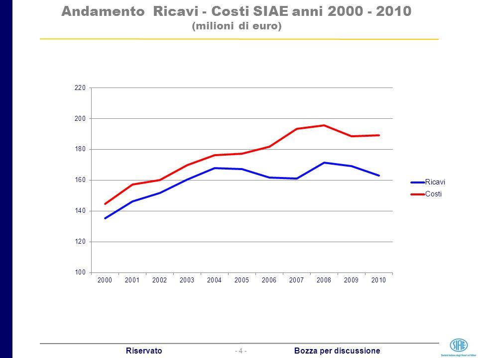 - 4 - Riservato Bozza per discussione Andamento Ricavi - Costi SIAE anni 2000 - 2010 (milioni di euro)