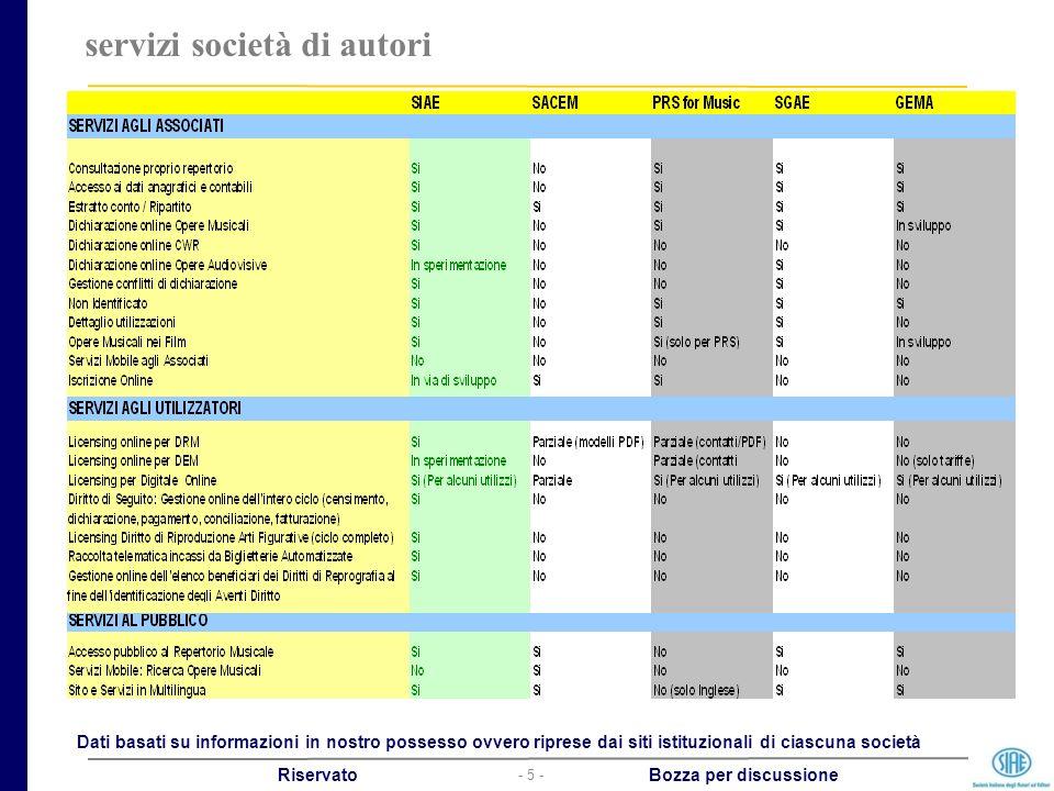- 5 - Riservato Bozza per discussione servizi società di autori Dati basati su informazioni in nostro possesso ovvero riprese dai siti istituzionali d