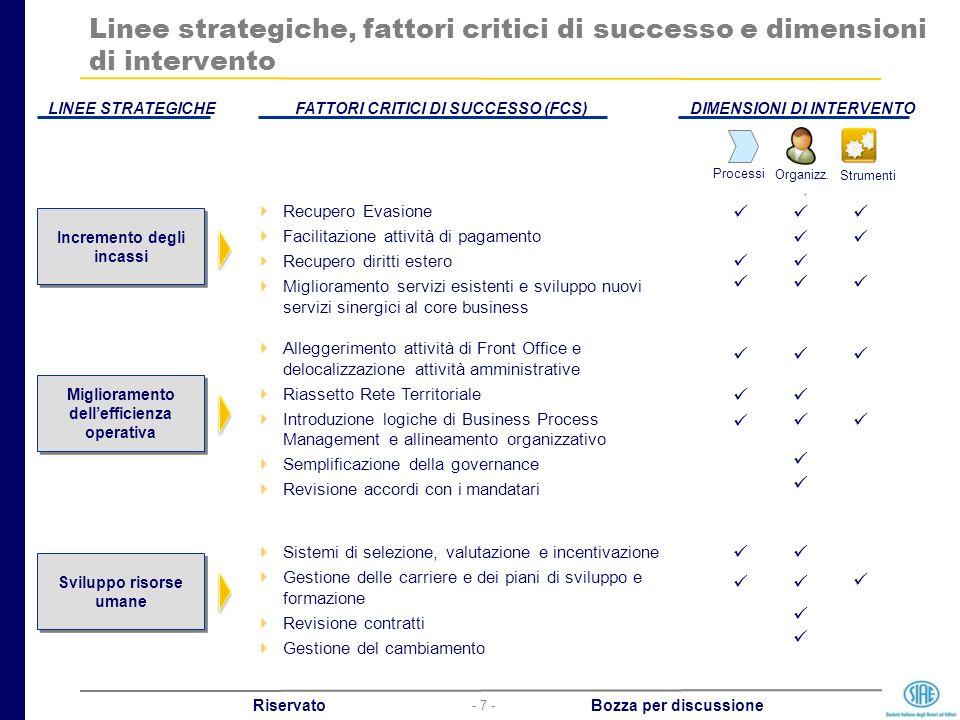 - 7 - Riservato Bozza per discussione Linee strategiche, fattori critici di successo e dimensioni di intervento LINEE STRATEGICHEFATTORI CRITICI DI SU