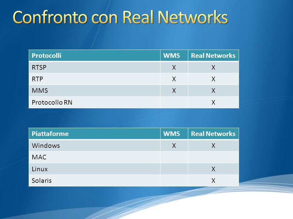 ProtocolliWMSReal Networks RTSPXX RTPXX MMSXX Protocollo RN X PiattaformeWMSReal Networks WindowsXX MAC LinuxX Solaris X