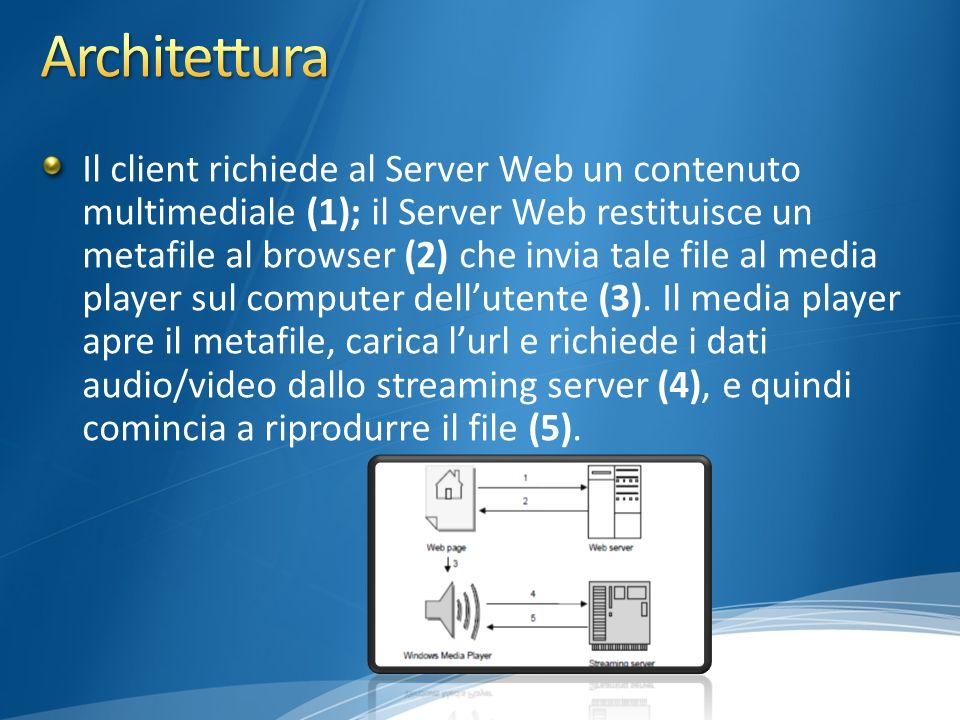 Il client richiede al Server Web un contenuto multimediale (1); il Server Web restituisce un metafile al browser (2) che invia tale file al media play