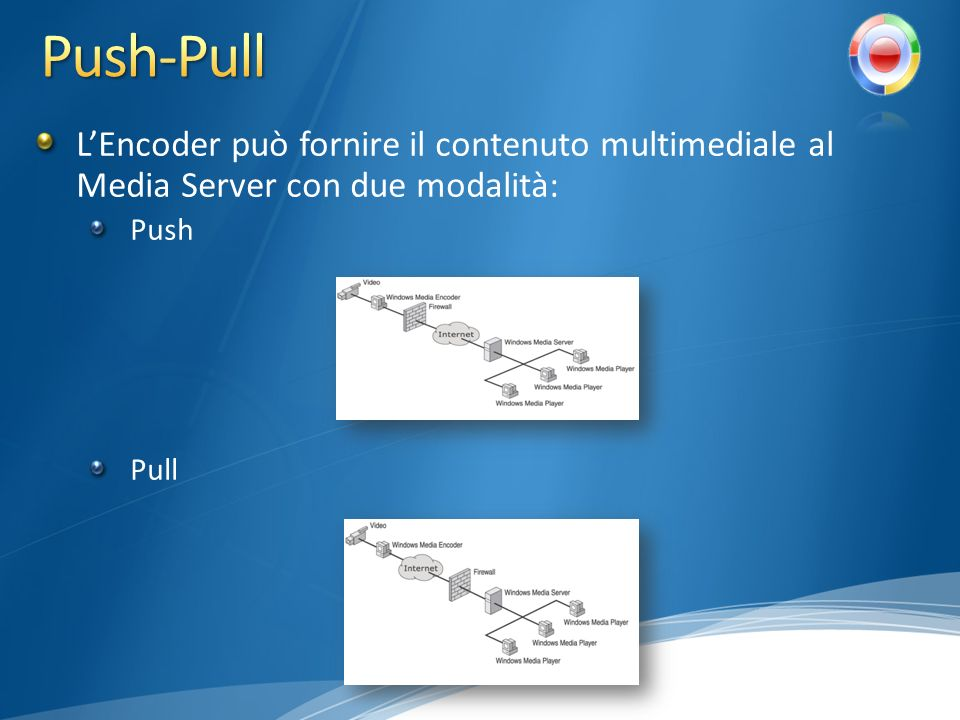 LEncoder può fornire il contenuto multimediale al Media Server con due modalità: Push Pull