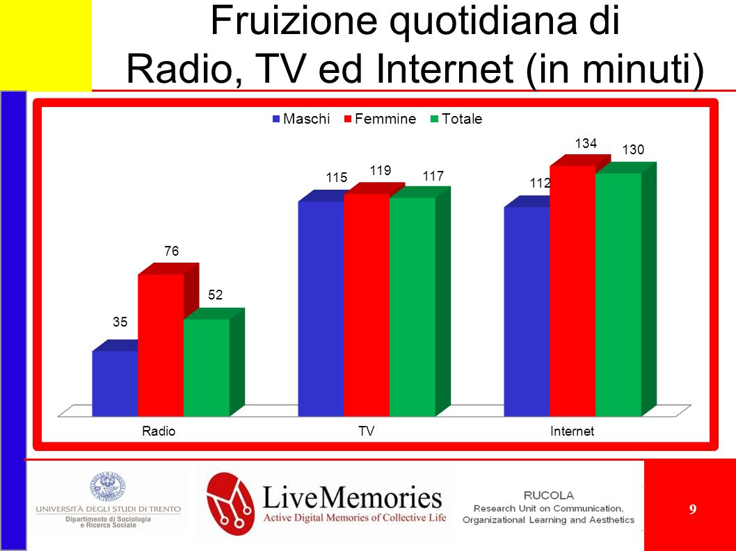 Fruizione quotidiana di Radio, TV ed Internet (in minuti) 9