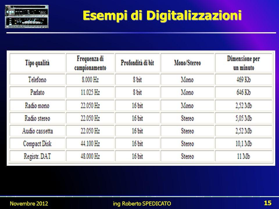 Esempi di Digitalizzazioni Novembre 2012 15 ing Roberto SPEDICATO