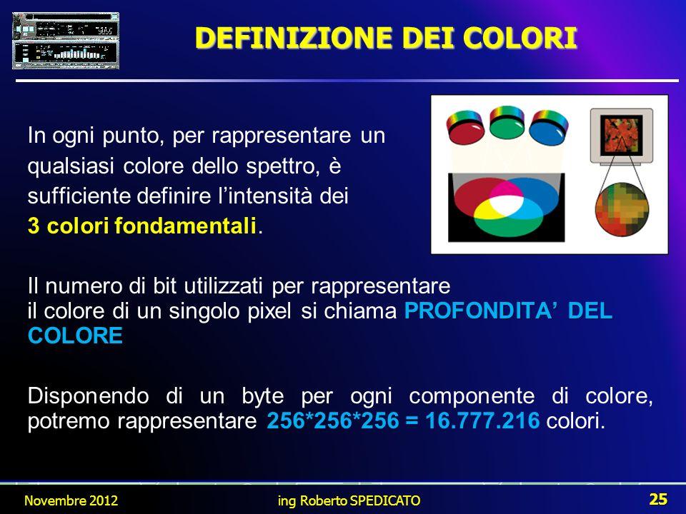 DEFINIZIONE DEI COLORI In ogni punto, per rappresentare un qualsiasi colore dello spettro, è sufficiente definire lintensità dei 3 colori fondamentali
