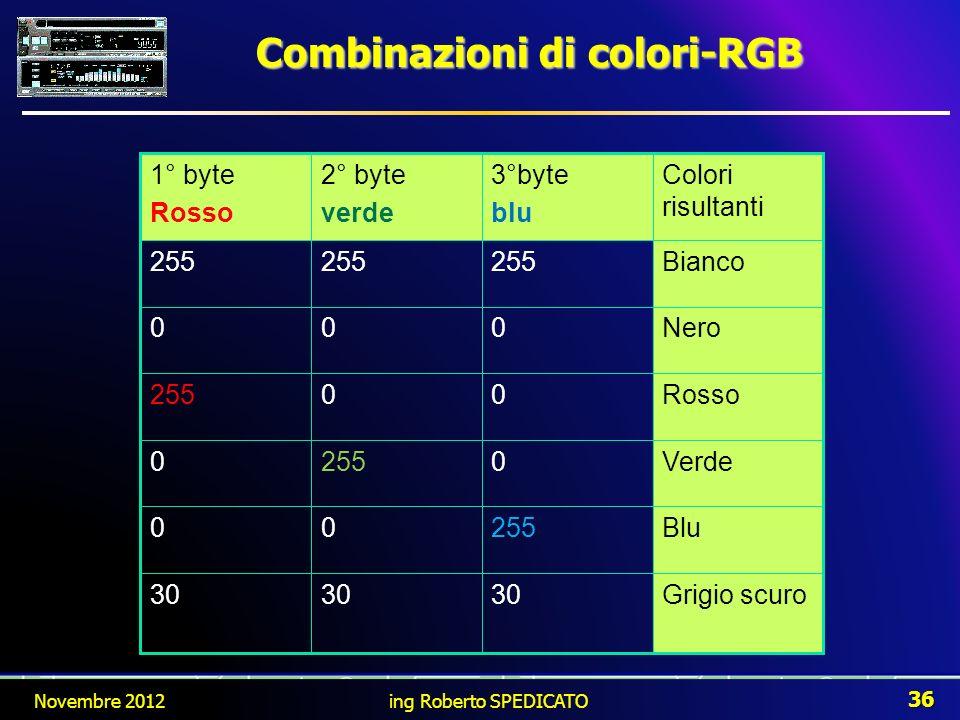 Grigio scuro30 Blu25500 Verde02550 Rosso00255 Nero000 Bianco255 Colori risultanti 3°byte blu 2° byte verde 1° byte Rosso Novembre 2012 36 ing Roberto