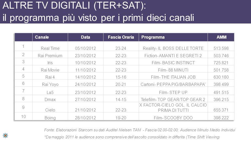 ALTRE TV DIGITALI (TER+SAT): il programma più visto per i primi dieci canali Fonte: Elaborazioni Starcom su dati Auditel Nielsen TAM - Fascia 02.00-02