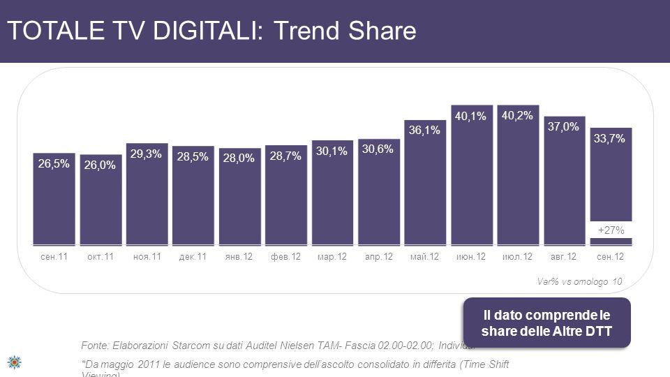 TOTALE TV DIGITALI: Trend Share +27% Var% vs omologo 10 Fonte: Elaborazioni Starcom su dati Auditel Nielsen TAM- Fascia 02.00-02.00; Individui *Da maggio 2011 le audience sono comprensive dellascolto consolidato in differita (Time Shift Viewing) Il dato comprende le share delle Altre DTT