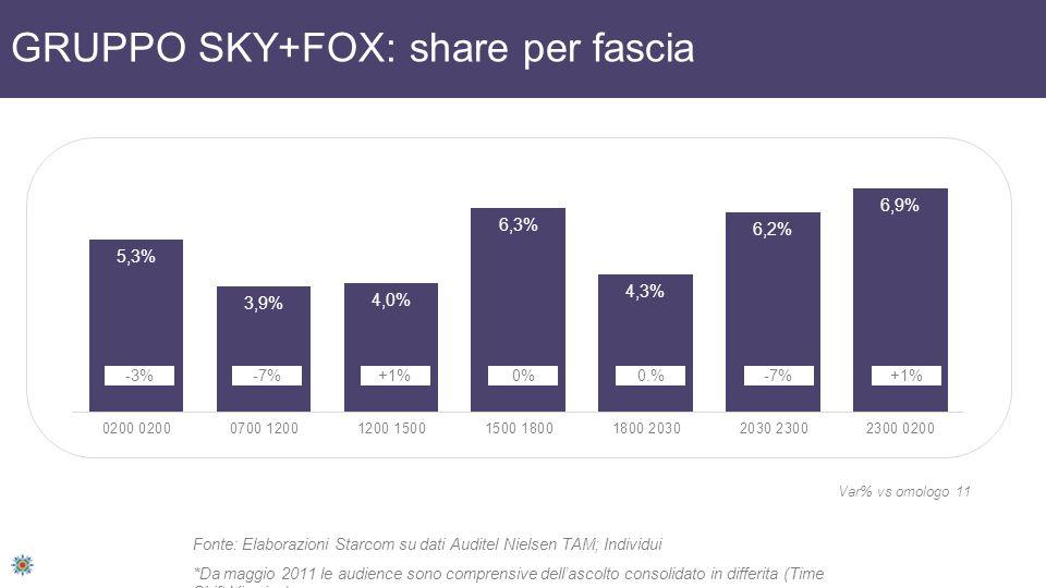 GRUPPO SKY+FOX: share per fascia Fonte: Elaborazioni Starcom su dati Auditel Nielsen TAM; Individui *Da maggio 2011 le audience sono comprensive della