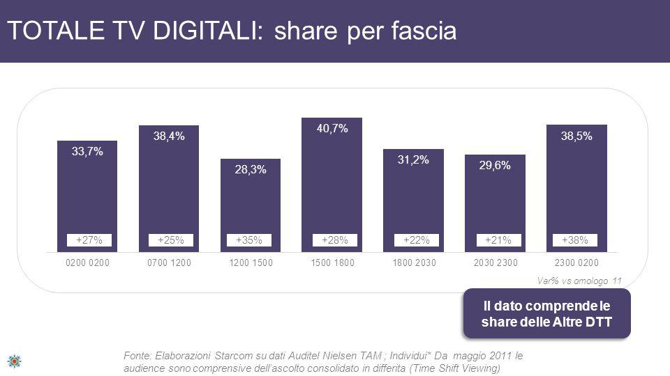 TOTALE TV DIGITALI: share per fascia +27%+25%+28%+22%+21%+38% Var% vs omologo 11 Fonte: Elaborazioni Starcom su dati Auditel Nielsen TAM ; Individui* Da maggio 2011 le audience sono comprensive dellascolto consolidato in differita (Time Shift Viewing) Il dato comprende le share delle Altre DTT +35%
