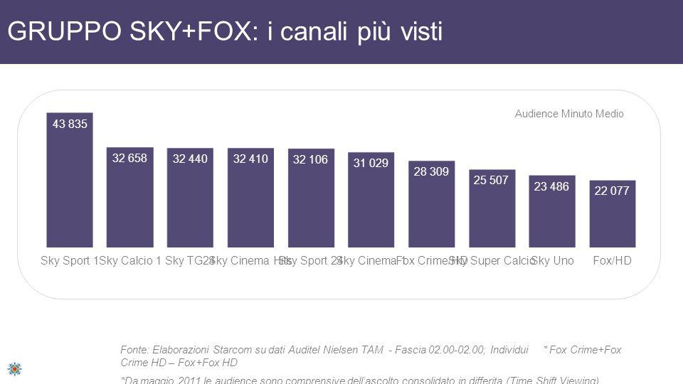 GRUPPO SKY+FOX: i canali più visti Fonte: Elaborazioni Starcom su dati Auditel Nielsen TAM - Fascia 02.00-02.00; Individui * Fox Crime+Fox Crime HD –