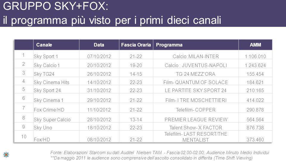 GRUPPO SKY+FOX: il programma più visto per i primi dieci canali Fonte: Elaborazioni Starcom su dati Auditel Nielsen TAM - Fascia 02.00-02.00; Audience Minuto Medio Individui **Da maggio 2011 le audience sono comprensive dellascolto consolidato in differita (Time Shift Viewing)