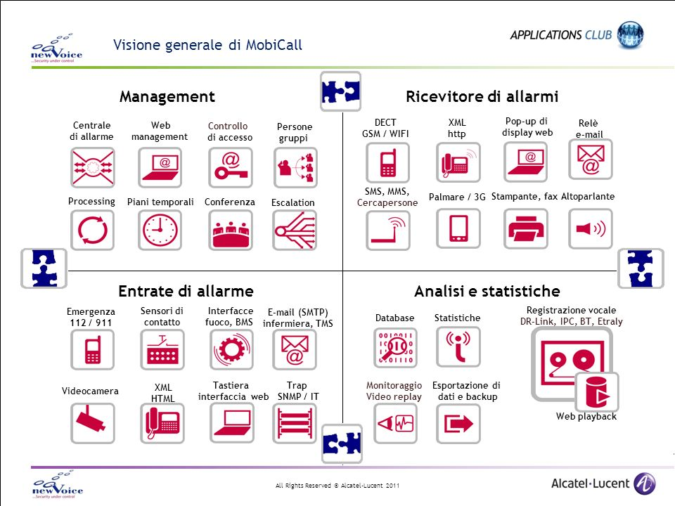 All Rights Reserved © Alcatel-Lucent 2011 Visione generale di MobiCall Entrate di allarme Ricevitore di allarmiManagement Centrale di allarme Web management Piani temporaliConferenza Escalation Controllo di accesso Processing Persone gruppi Relè e-mail XML http SMS, MMS, Cercapersone Stampante, fax Pop-up di display web pop-up Altoparlante Palmare / 3G Analisi e statistiche Registrazione vocale DR-Link, IPC, BT, Etraly DatabaseStatistiche Monitoraggio Video replay Sensori di contatto Tastiera interfaccia web XML HTML Emergenza 112 / 911 E-mail (SMTP) infermiera, TMS Interfacce fuoco, BMS Trap SNMP / IT Videocamera DECT GSM / WIFI Web playback Esportazione di dati e backup