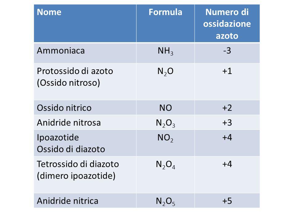 NomeFormulaNumero di ossidazione azoto AmmoniacaNH 3 -3 Protossido di azoto (Ossido nitroso) N2ON2O+1 Ossido nitricoNO+2 Anidride nitrosaN2O3N2O3 +3 Ipoazotide Ossido di diazoto NO 2 +4 Tetrossido di diazoto (dimero ipoazotide) N2O4N2O4 +4 Anidride nitricaN2O5N2O5 +5